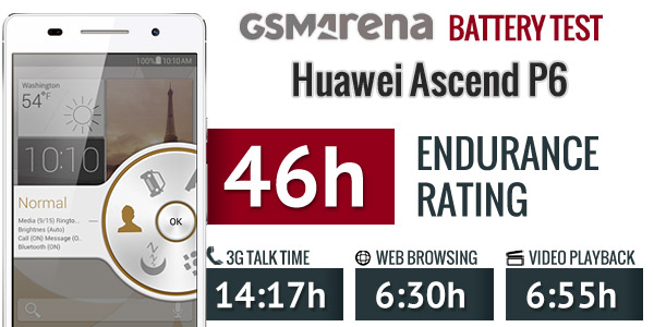 Huawei Ascend P6 Battery Test