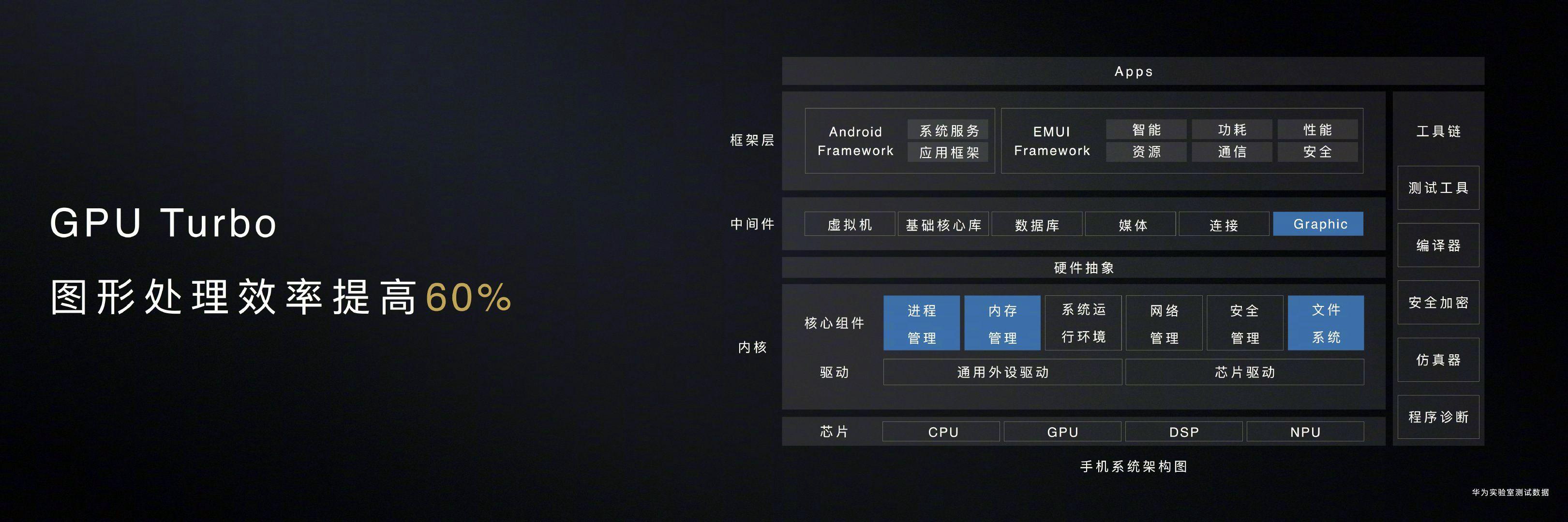 EMUI 10 GPU Turbo